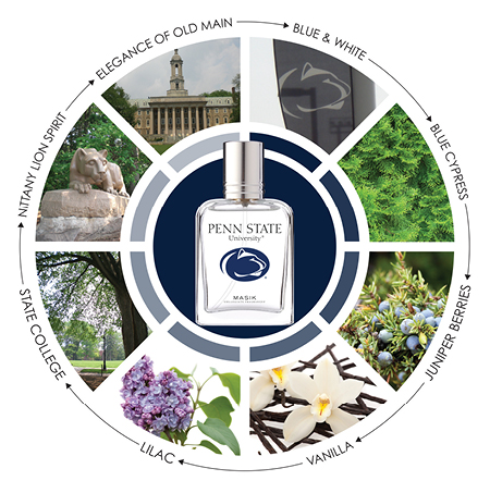 The scent of State (image from masik.com)